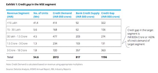 Credit Gap in the Micro and Small Enterprise segment